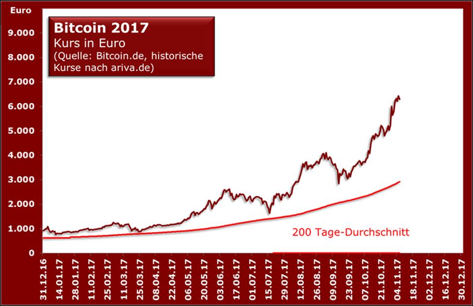 Bitcoin17
